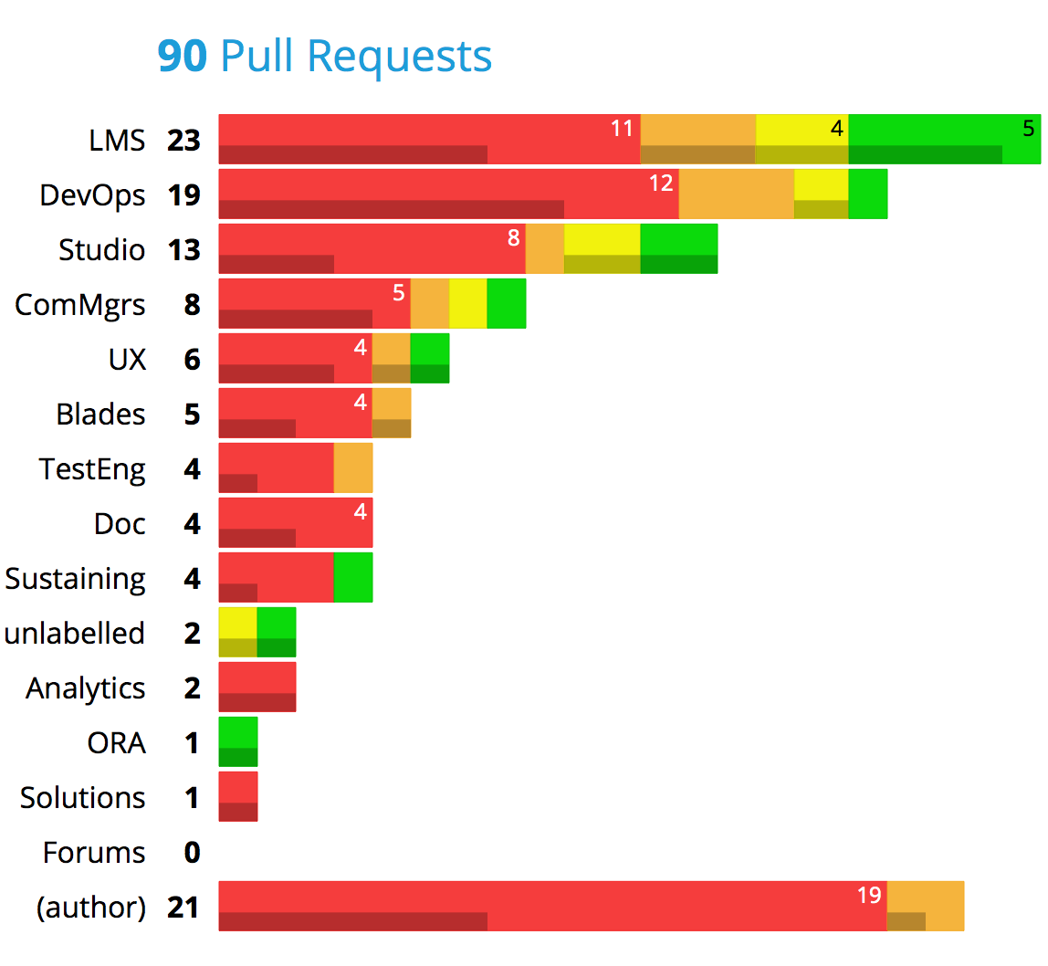 Pull requests, charted by age.
