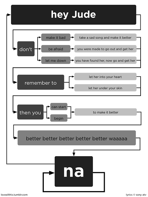 Hey Jude, as a flowchart