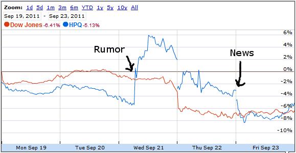 Hewlett-Packard stock last week!