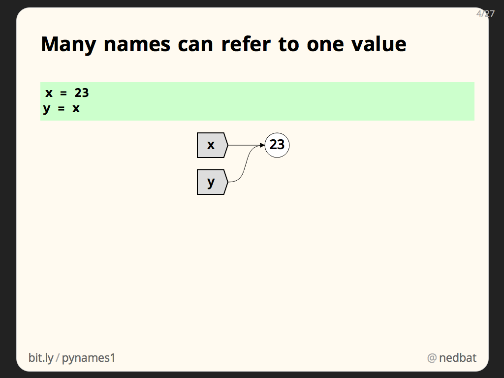 Many names can refer to one value