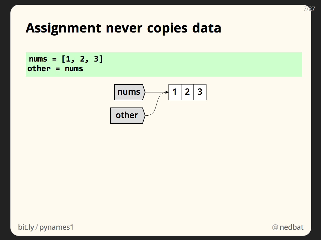 Assignment never copies data