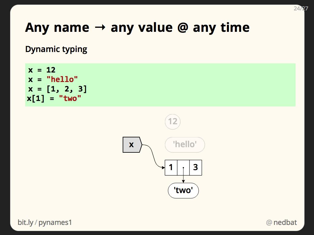 Any name → any value @ any time
