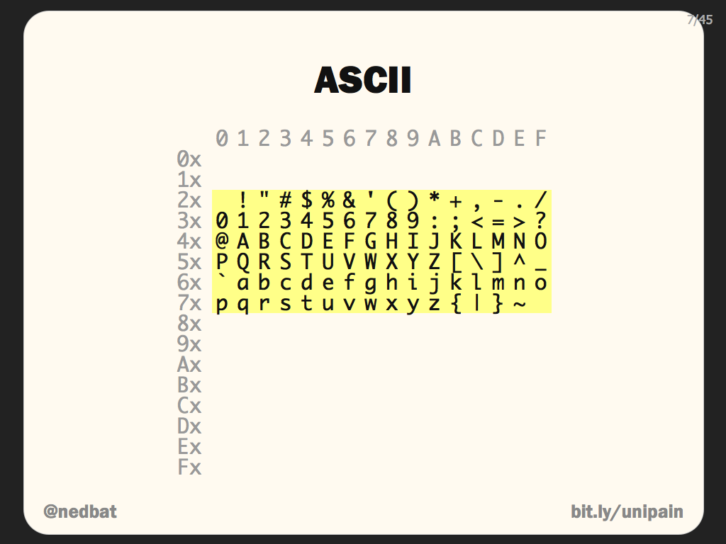 Ned batchelder pragmatic unicode to represent text weve been using the ascii code for nearly 50 years every byte is assigned one of 95 symbols when i send you a byte 65 you know that i buycottarizona